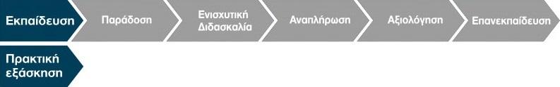 Τα Στάδια ενός Εκπαιδευτικού Κύκλου της GRAFTS Hellas