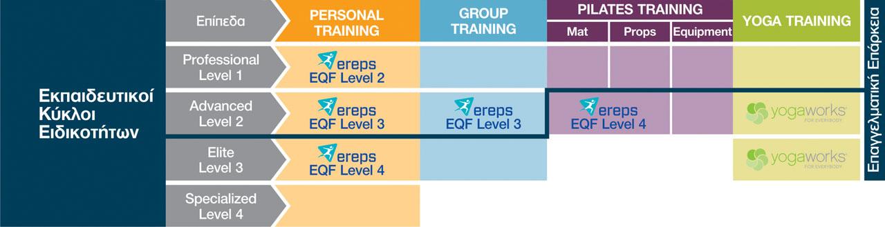 Εκπαιδευτικοί Κύκλοι Ειδικοτήτων (Εκπαιδεύσεις) της GRAFTS Hellas